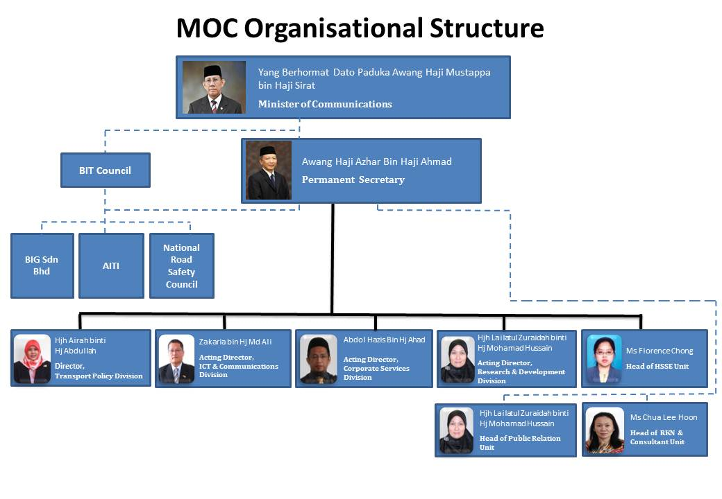 MOC - Organisation Chart - updated Jan 2016 - pending - Tuan Hazis.jpg